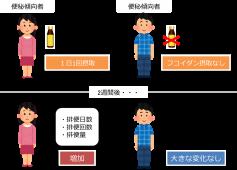 日本栄養・食糧学会で研究成果を発表しました①