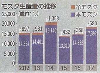 琉球新報記事(もずく生産量の推移)2017.8.18