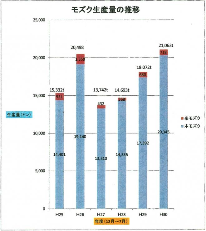 モズク生産量(平成30年)